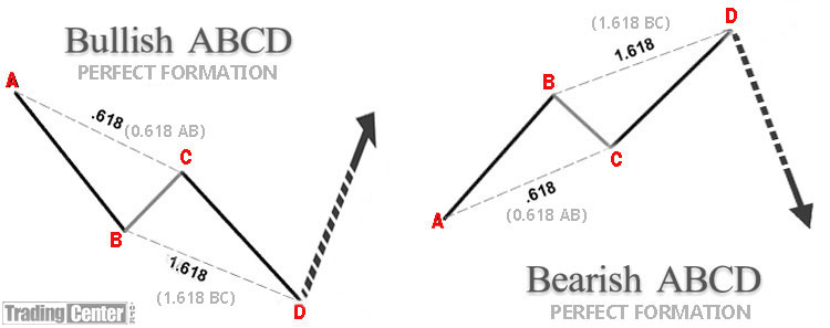 Forex abcd pattern indicator
