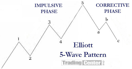 The two Phases of the Elliot Wave Principal