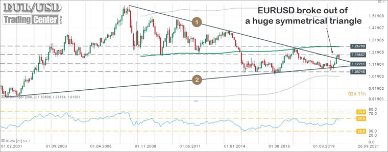 In July, EURUSD broke-out of a huge symmetrical triangle (1,2) that was started to form many years ago...