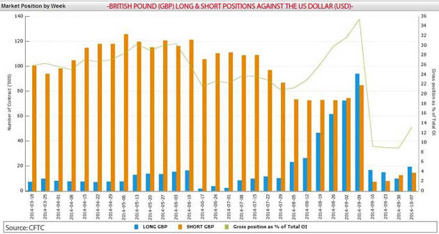Long & Short Positions of the British Pound (GBP)