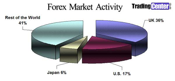 FOREX Market Activity